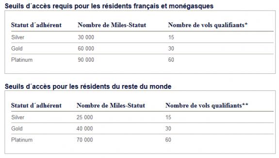 seuils_air_france